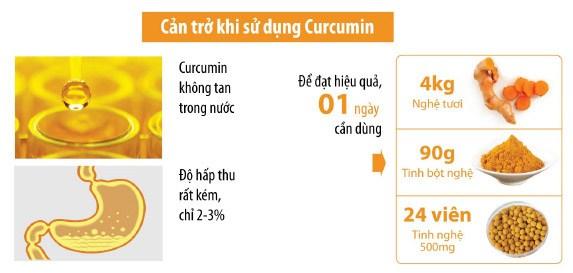Công dụng của curcumin
