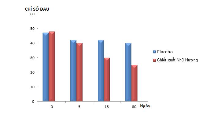 biểu đồ đánh giá hiệu quả của chiết xuất nhũ hương