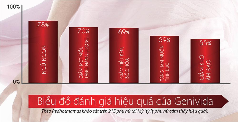 Kết quả đo lường tác dụng của Genivida với phụ nữ trong việc cải thiện sinh lý