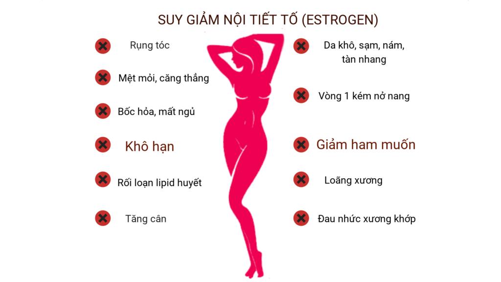 các biểu hiện suy giảm nội tiết tố nữ