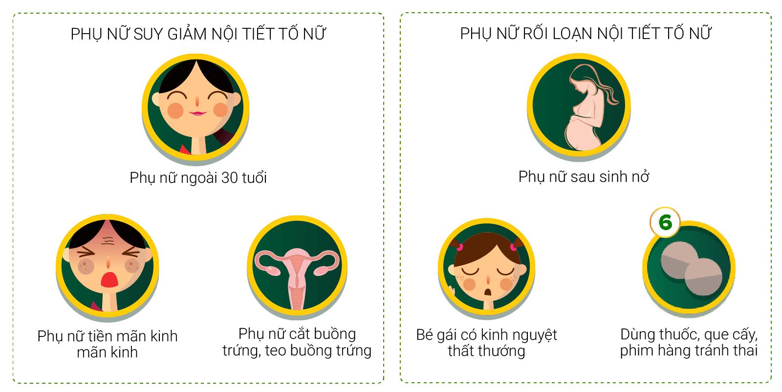 Bảng so sánh suy giảm và rối loạn nội tiết tố ở phụ nữ