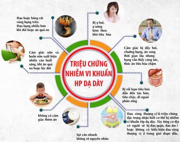 Các triệu chứng của bệnh viêm dạ dày HP