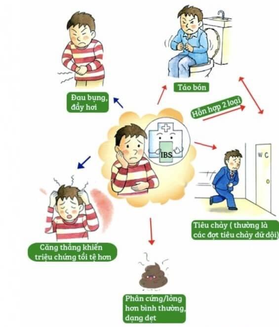 Một số triêu chứng điển hình của viêm đại tràng co thắt